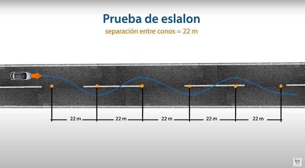 繞錐測試簡介圖表。 摘自km77.com