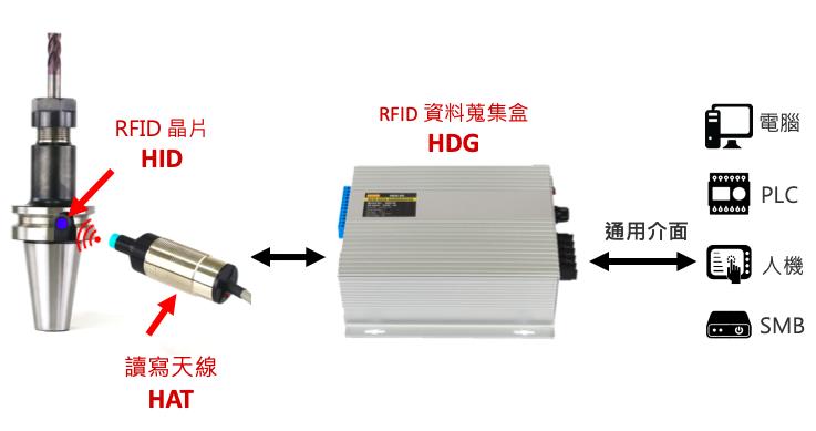 將RFID晶片「HID」嵌入刀桿的標準晶片孔,即可隨時存取長度、圓徑、刀桿位置和...