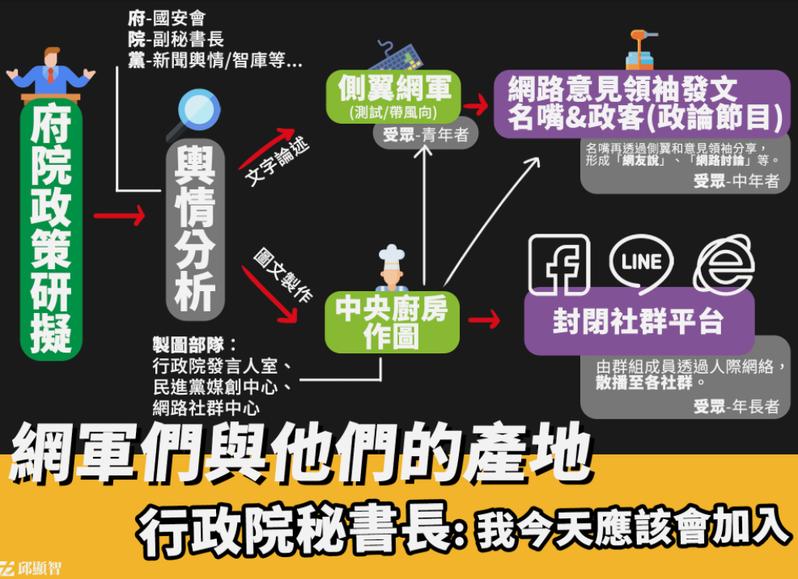 時代力量立委邱顯智臉書貼出一張「網軍與他們的產地」。圖/取自邱顯智臉書