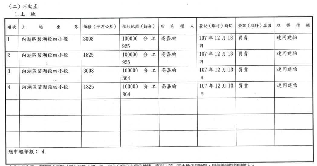高嘉瑜去年底財產申報顯示,房地產皆在2018年年底藉由買賣取得。圖/取自公職候選...