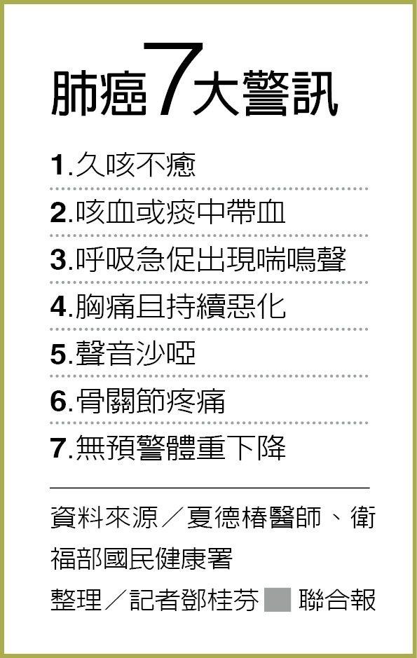 肺癌7大警訊 整理/記者鄧桂芬