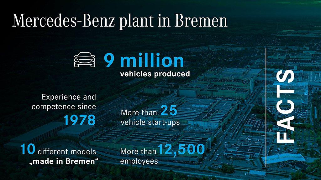 賓士Bremen廠自1978年2月開始生產賓士新車以來,至2020年9月已經累積...
