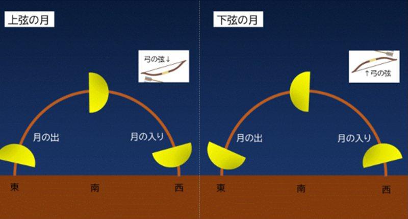 月亮落下時將其視為弓,如果弓弦在上方,則為上弦,如果弓弦在下方,則為下弦(由スタ...