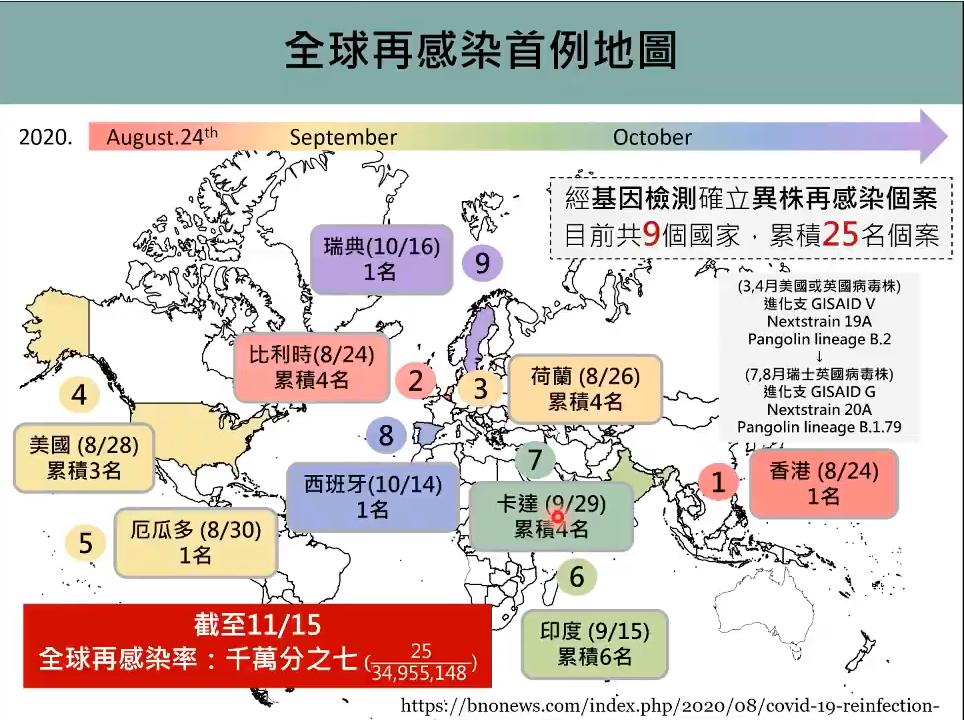 全球新冠肺炎再次感染地圖。圖/取自新冠肺炎防疫科學線上直播