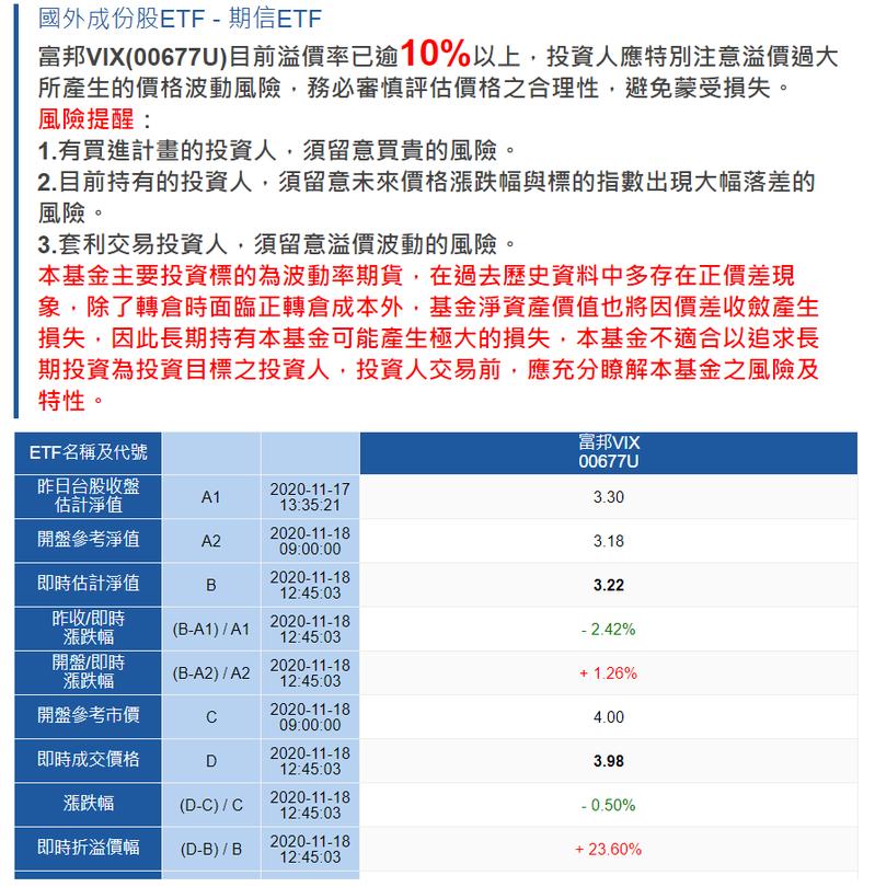 富邦投信官網提醒,富邦VIX溢價已超過10%,目前約23%。富邦投信