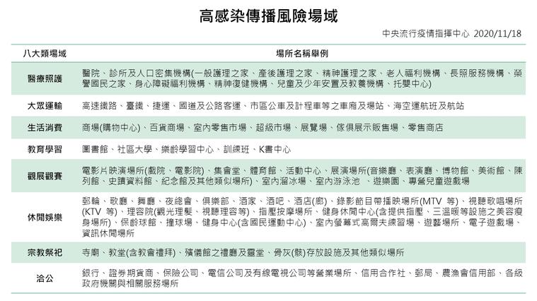 指揮中心終於要在今下午正式公布「秋冬專案」,指揮中心指揮官陳時中宣布,自12月1...