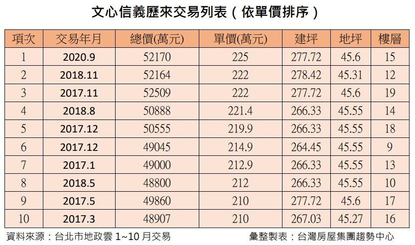 據最新實價登錄網資訊揭露,台北市信義計畫區豪宅「文心信義」出現15樓新交易,該案...