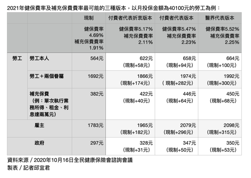 2021年健保費率及補充保費費率的三種版本,以月投保金額為40100元的勞工為例。