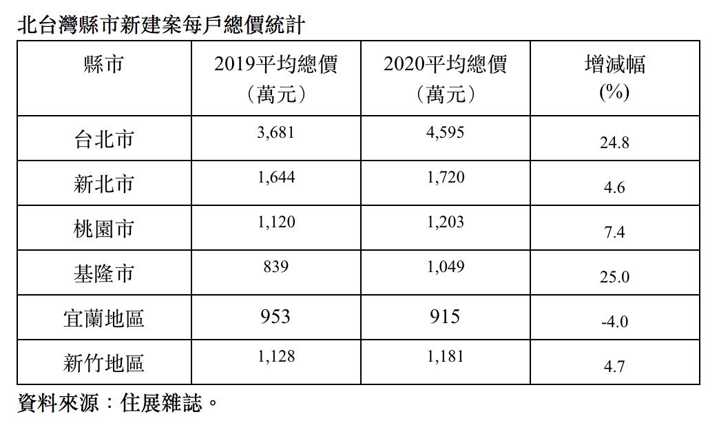 北台灣新建案平均總價開價變化。圖/住展提供