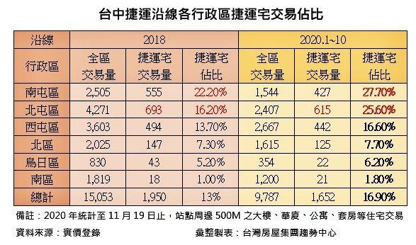 台中捷運沿線各行政區捷運宅交易占比。表:台灣房屋集團趨勢中心提供