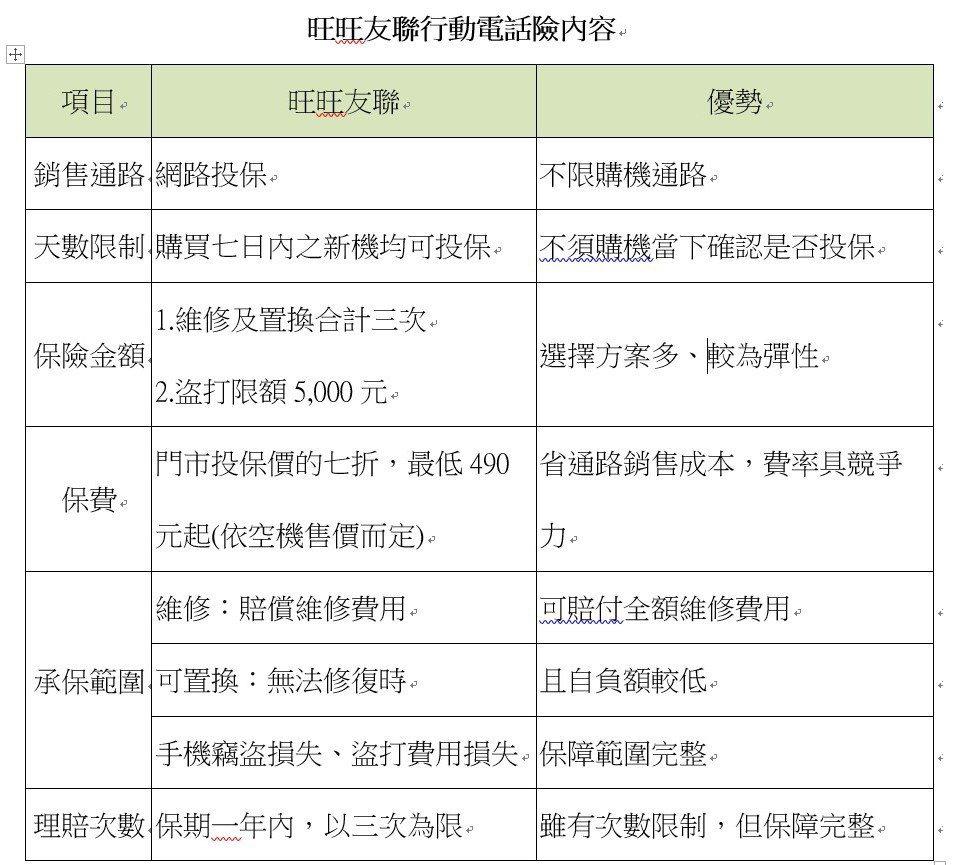 資料來源:旺旺友聯產險  陳怡慈/製表