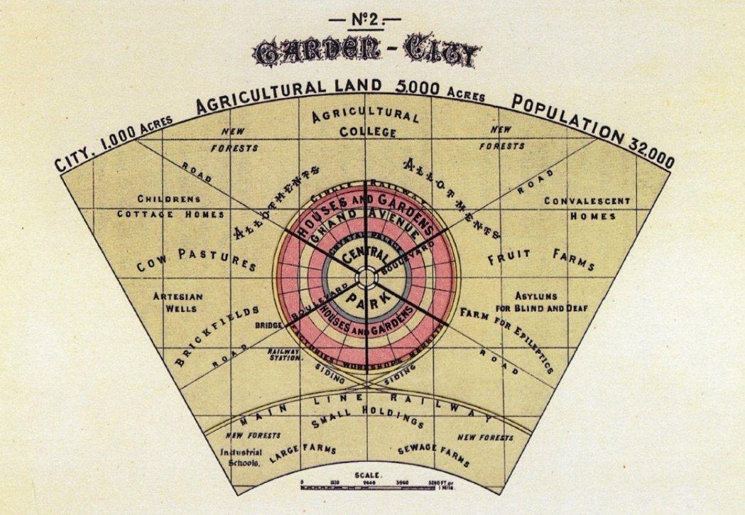 圖(二):田園城市示意圖,是整個自治市範圍的平面圖,田園城市位於中央。