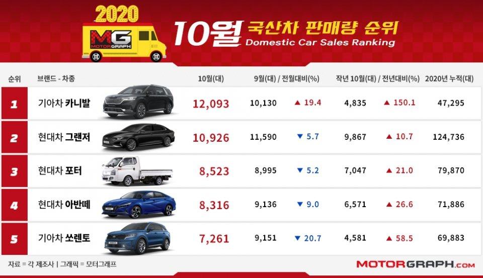 確定稱霸2020韓國國產車冠軍的Hyundai Grandeur,十月份的銷售被...