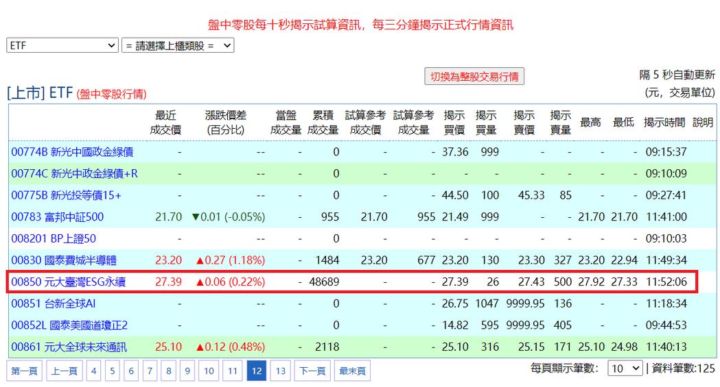 元大臺灣ESG永續盤中零股創紀錄。基本市況報導網站