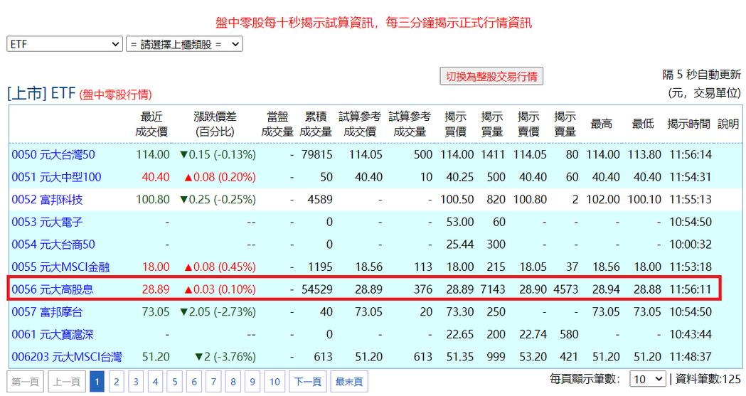 元大臺灣ESG永續盤中零股買氣緊追0056。基本市況報導網站