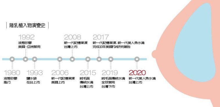 隆乳植入物演變史 製表/元氣周報