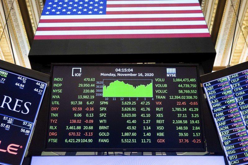 不少投資人認為美股拉回即是買點。 (美聯社)