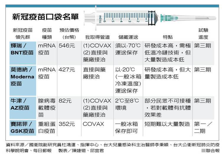 新冠疫苗口袋名單 製表/陳婕翎、邱宜君