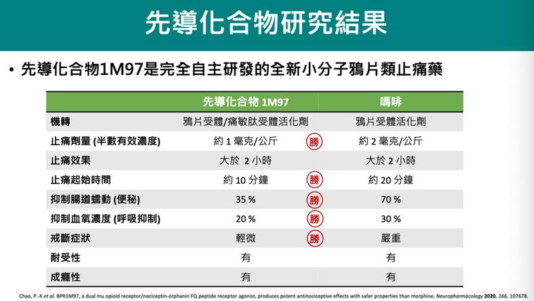 台灣自主研發的全新小分子鴉片類止痛藥,用量比嗎啡少一半,止痛效果相同,但作用速度...