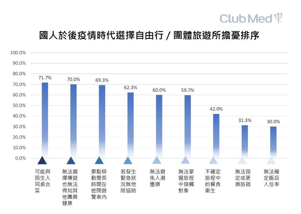 疫情期間,近七成(67.3%)國人以國內輕旅行取代出國,但四成認為國內旅遊難以取...