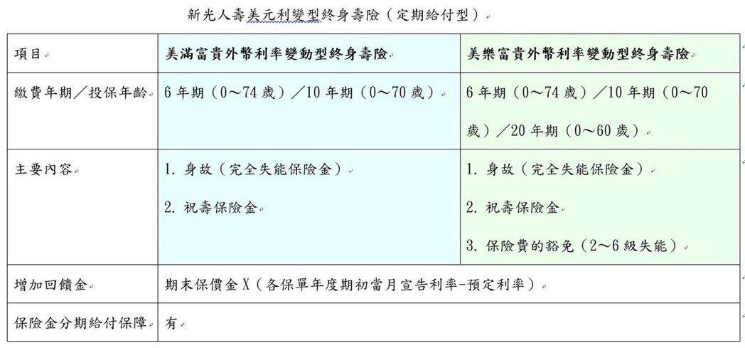 資料來源:新光人壽        記者陳怡慈/製表