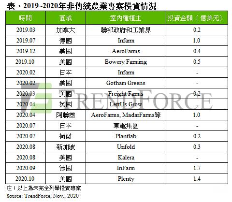 2019-2020年非傳統農業專案投資情況。TrendForce/提供。