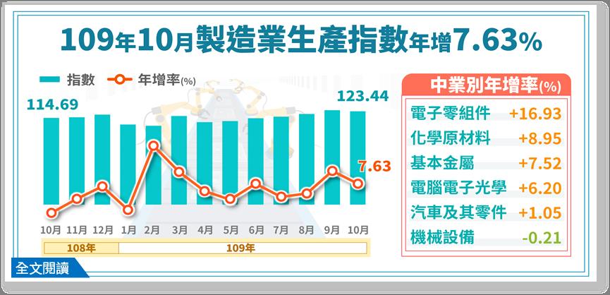 經濟部統計處今(23)日公布10月工業生產指數,10月工業生產指數為122.0,...