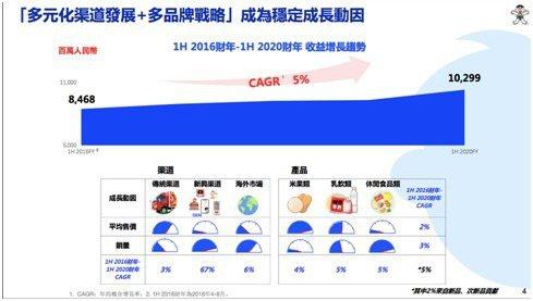 香港上市的旺旺集團發布2020財會年度上半年財報,顯示多元化通路和多品牌策略是營收和獲利好於市長預期的主因。取自財報