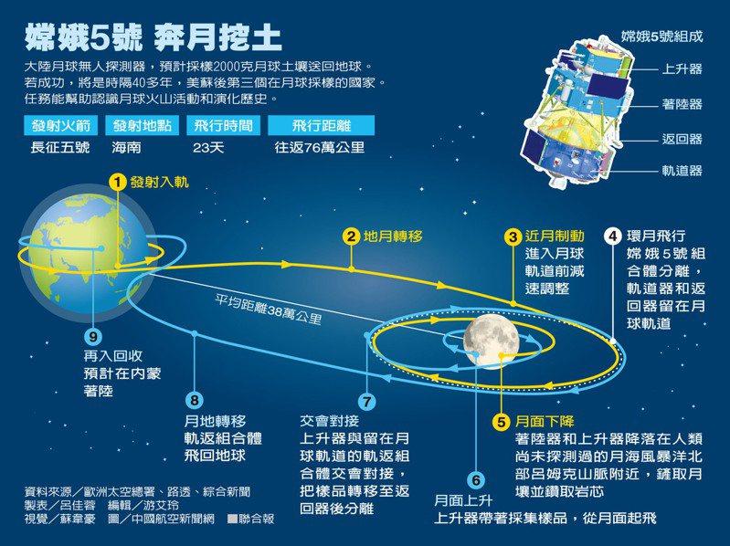 嫦娥5號 奔月挖土 製表/呂佳蓉