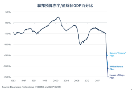 部分方案會將赤字的GDP佔比推至23-25%甚至更高。 圖1/芝商所 CME G...