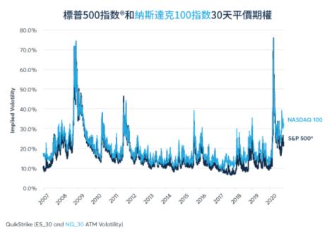 儘管股市接近歷史高點,股指隱含波動率仍居高不下。 圖5/芝商所 CME Grou...