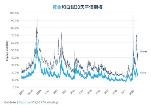 黃金和白銀隱含波動率居高不下。 圖6/芝商所 CME Group