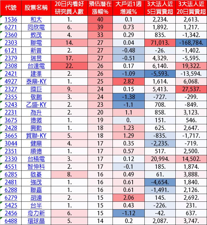 電動車族群--巿場分析師預估潛在漲幅統計表 (資料來源: CMoney/船長整理...