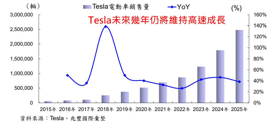 (資料來源: 兆豐證券)