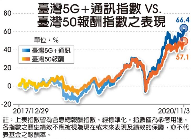 臺灣5G+通訊指數與臺灣50指數報酬表現。資料來源:國泰投信、媒體製圖