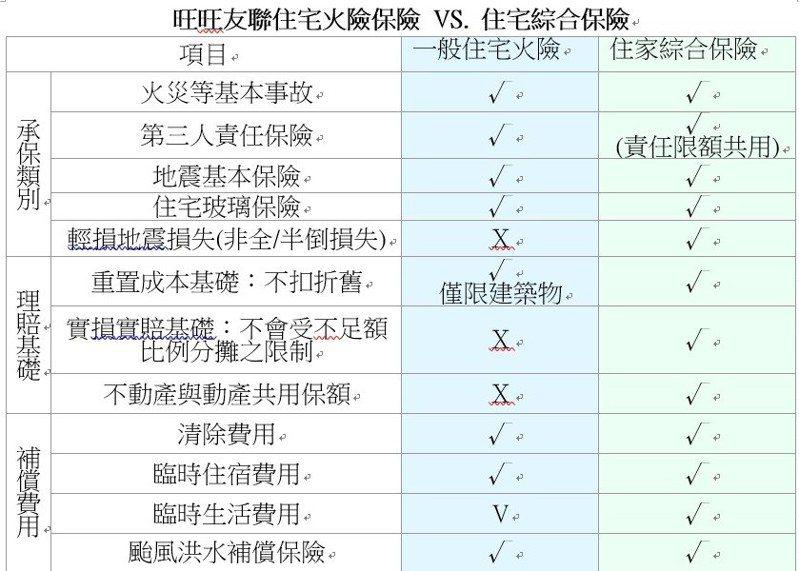 資料來源:旺旺友聯產險   詳情請參閱https://www.wwunion.com