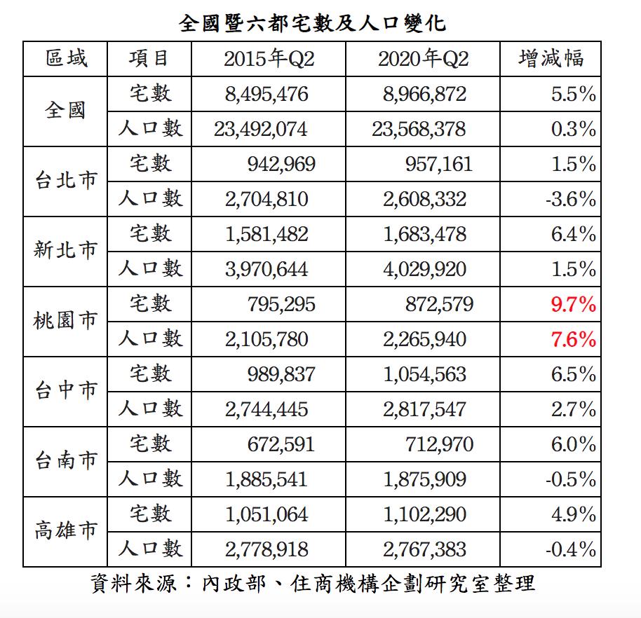 五年間六都人口與房屋數的增減變化。圖/住商機構提供