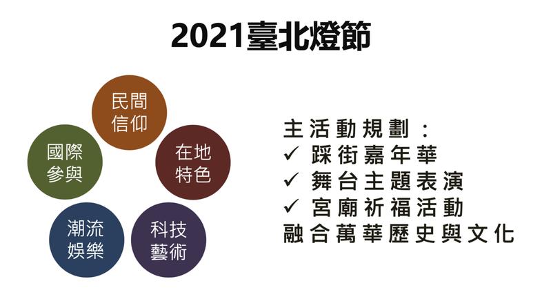 圖/臺北市政府觀光傳播局