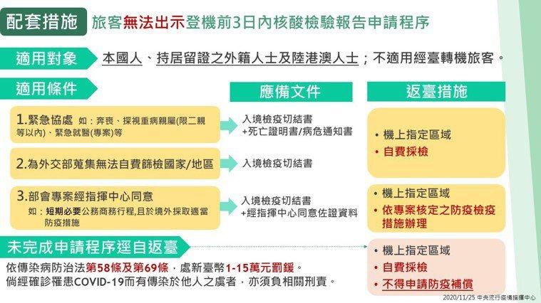 圖表來源/中央流行疫情指揮中心