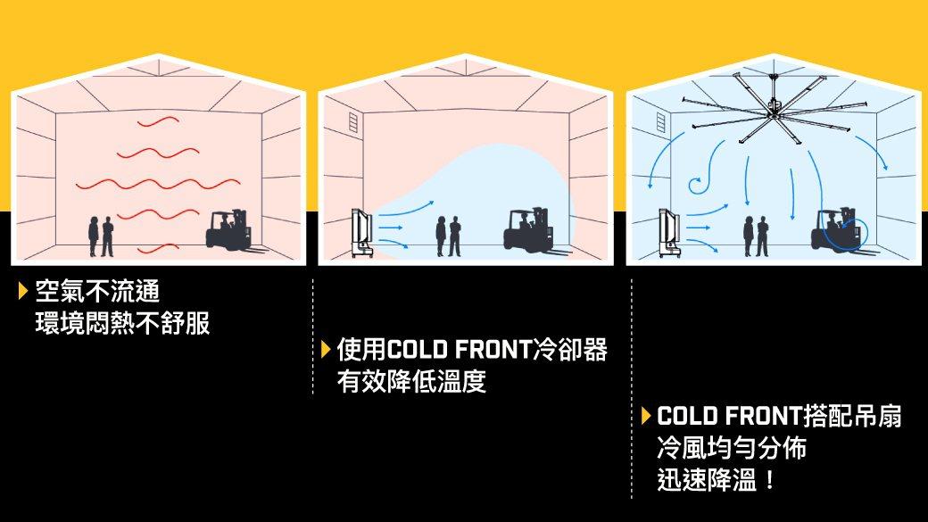 Cold Front冷卻扇搭配工業吊扇使用,能均勻分布冷風,降溫效果更佳。 十圖...