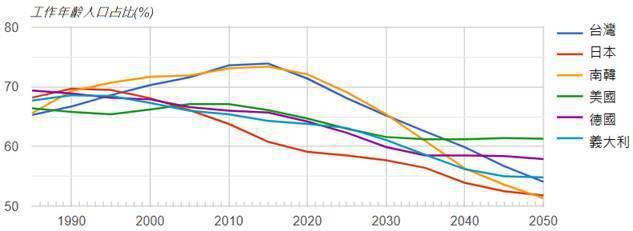 資料來源:國家發展委員會
