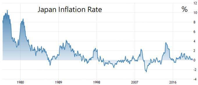 資料來源:https://tradingeconomics.com/