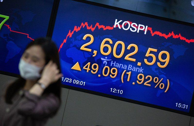 Kopsi指數24日收漲0.6%,連續第2日改寫歷史新高。歐新社