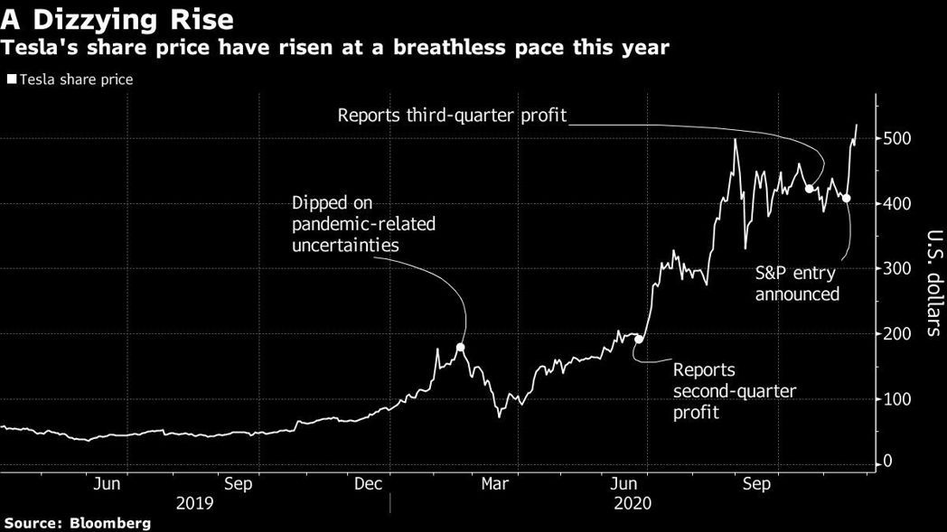 特斯拉近來股價銳不可擋。圖/擷自彭博