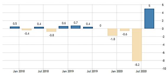 日本GDP季增率(%)表現(資料來源:Trading Economics、富邦投信整理;資料日期:2017Q4~2020.Q3)