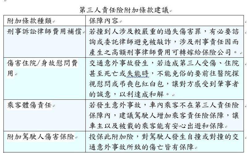 資料來源:旺旺友聯產險。陳怡慈/製表