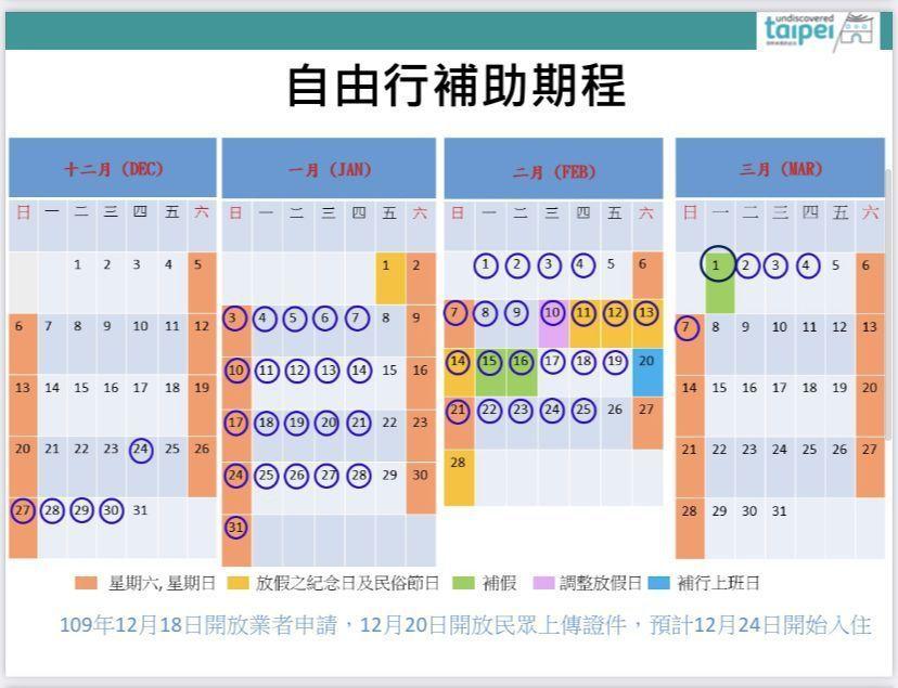 台北市自由行住宿補助,申請補助的時間期程表 圖/北市府提供