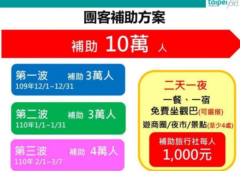 台北市安心旅遊補助方案,團客團費補助申請期程 圖/北市府提供