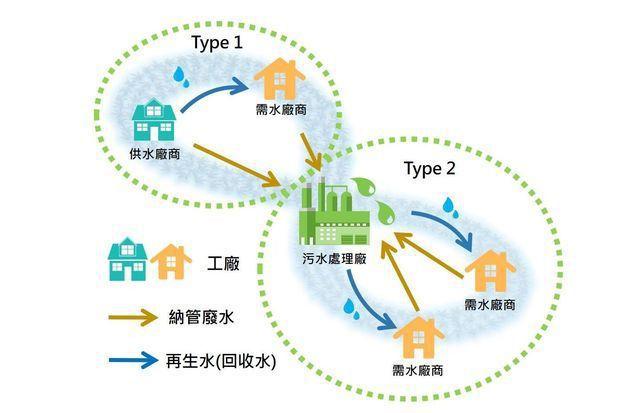 區域水資源循環模式示意。 工業局/提供