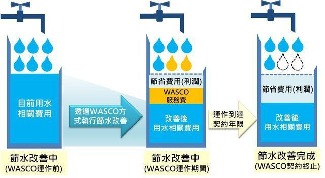 WASCO商業模式費用利潤概念。 工業局/提供